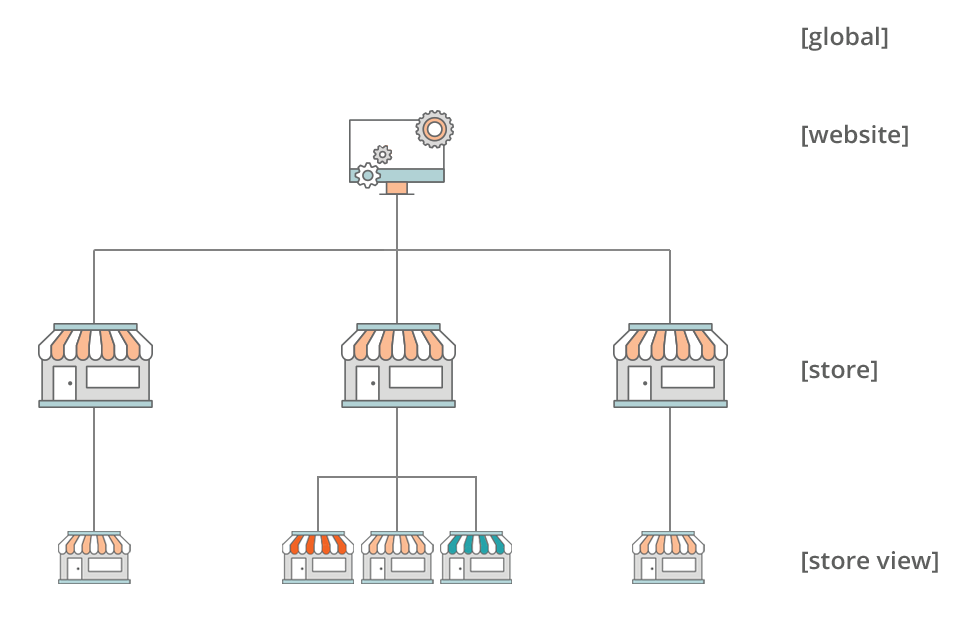 إنشاء متاجر متعددة Multiple Stores على ماجنتو 2