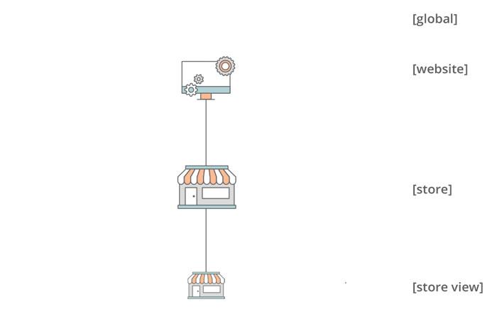 تفعيل وضعية المتجر الفردى (Single Store Mode) على متجر ماجنتو 2
