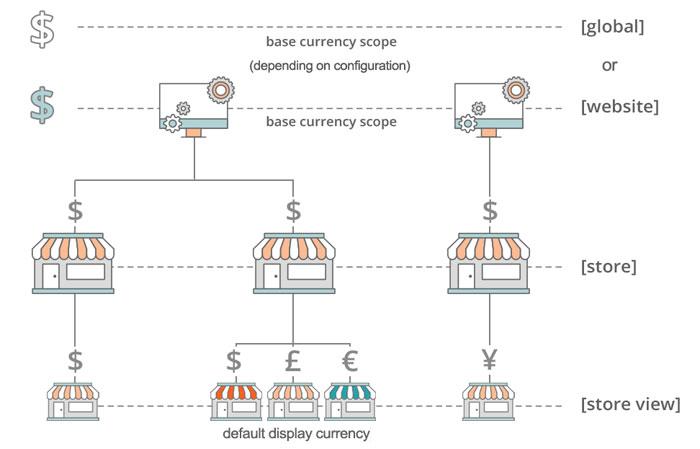 تعيين عملة Currency لمتجرك الإلكترونى على ماجنتو 2