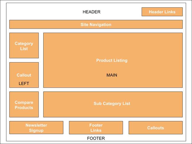 Page Configuration على متجر ماجنتو 2