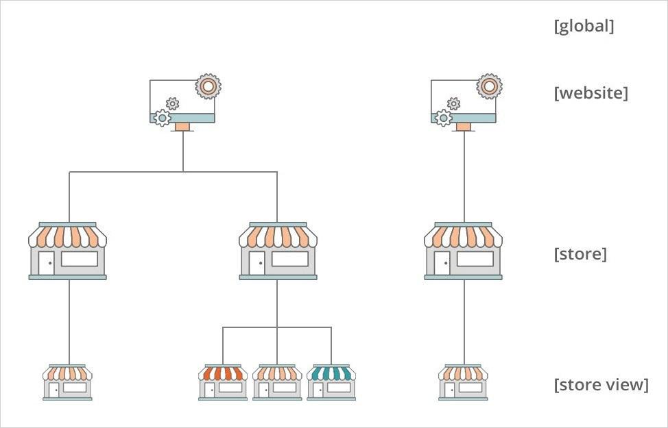 تعيين نطاق المنتج (Product Scope) فى ماجنتو 2