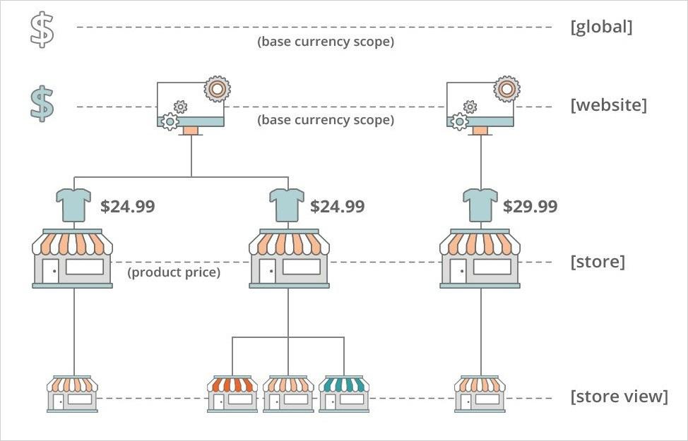 إعداد نطاق السعر (Price Scope) للمتجر على ماجنتو 2